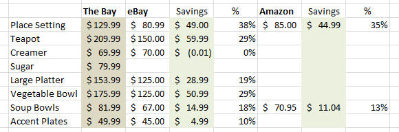 internet savings calculations